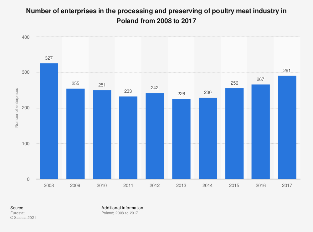 Statistic: Number of enterprises in the processing and preserving of poultry meat industry in Poland from 2008 to 2015 | Statista