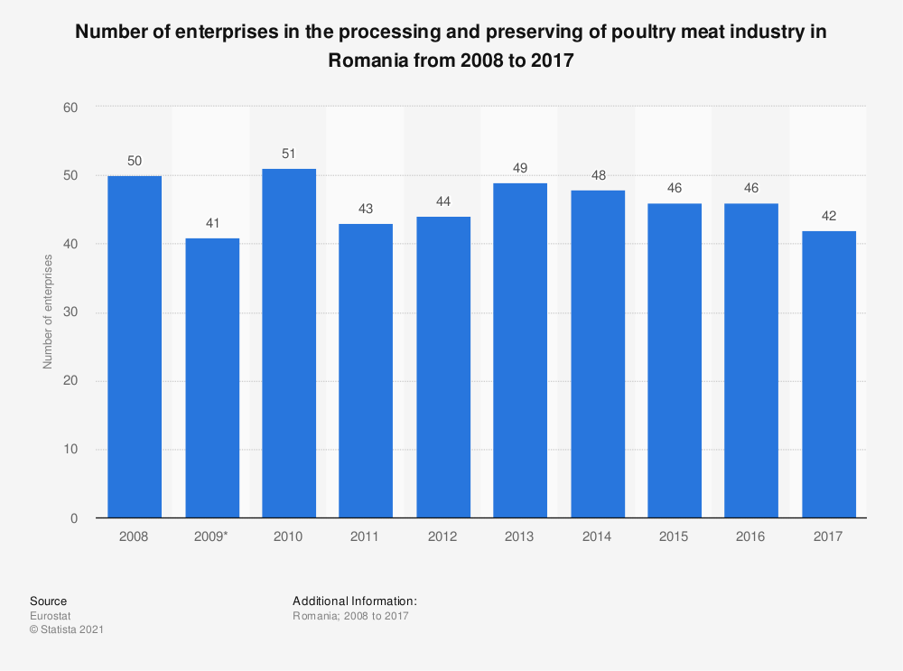 Statistic: Number of enterprises in the processing and preserving of poultry meat industry in Romania from 2008 to 2015 | Statista