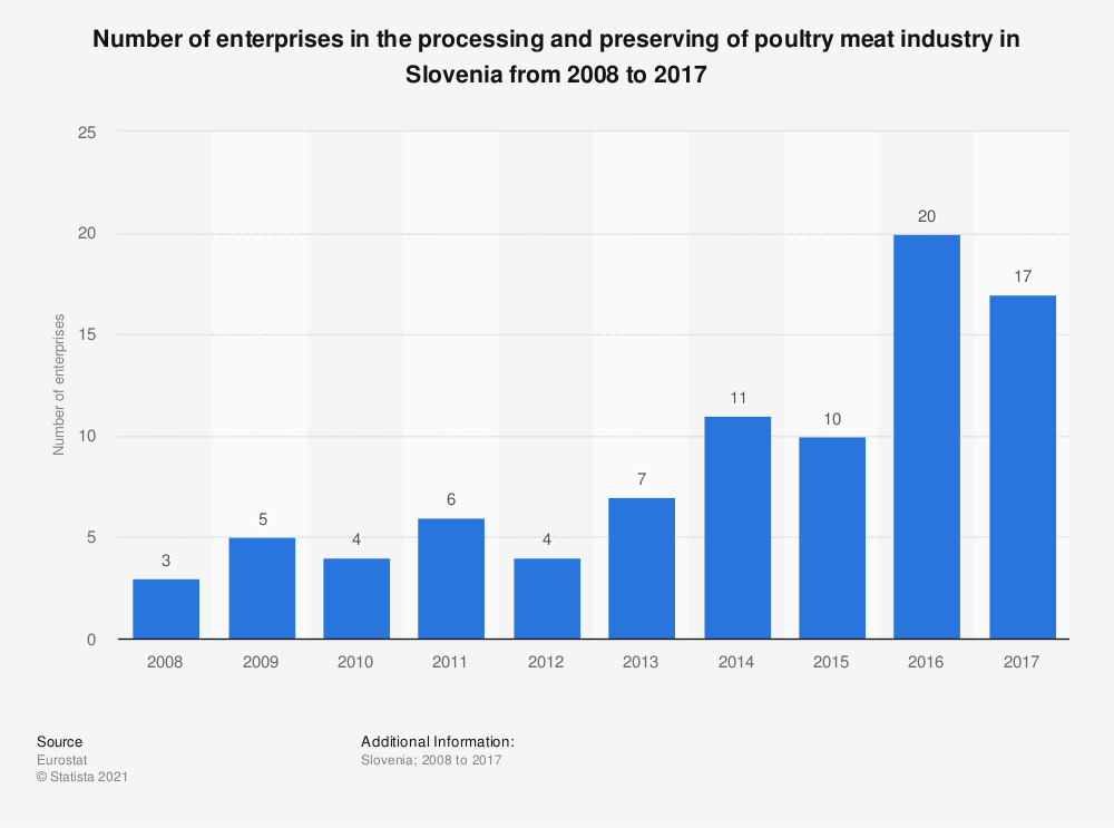 Statistic: Number of enterprises in the processing and preserving of poultry meat industry in Slovenia from 2008 to 2017 | Statista