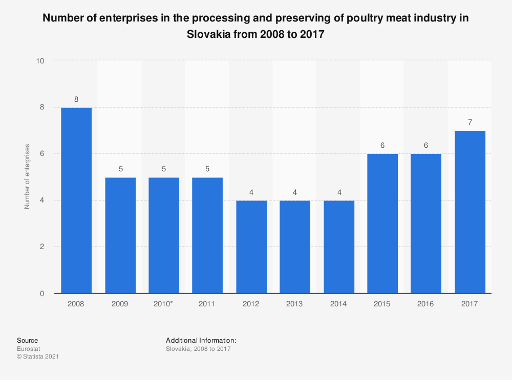 Statistic: Number of enterprises in the processing and preserving of poultry meat industry in Slovakia from 2008 to 2017 | Statista