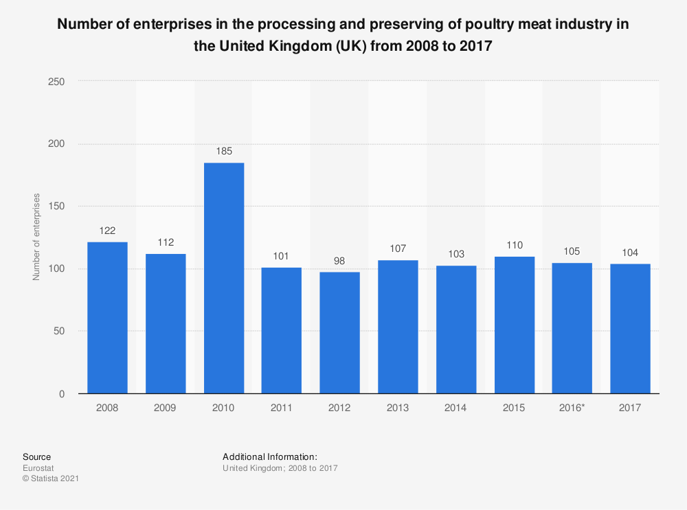 Statistic: Number of enterprises in the processing and preserving of poultry meat industry in the United Kingdom (UK) from 2008 to 2015 | Statista