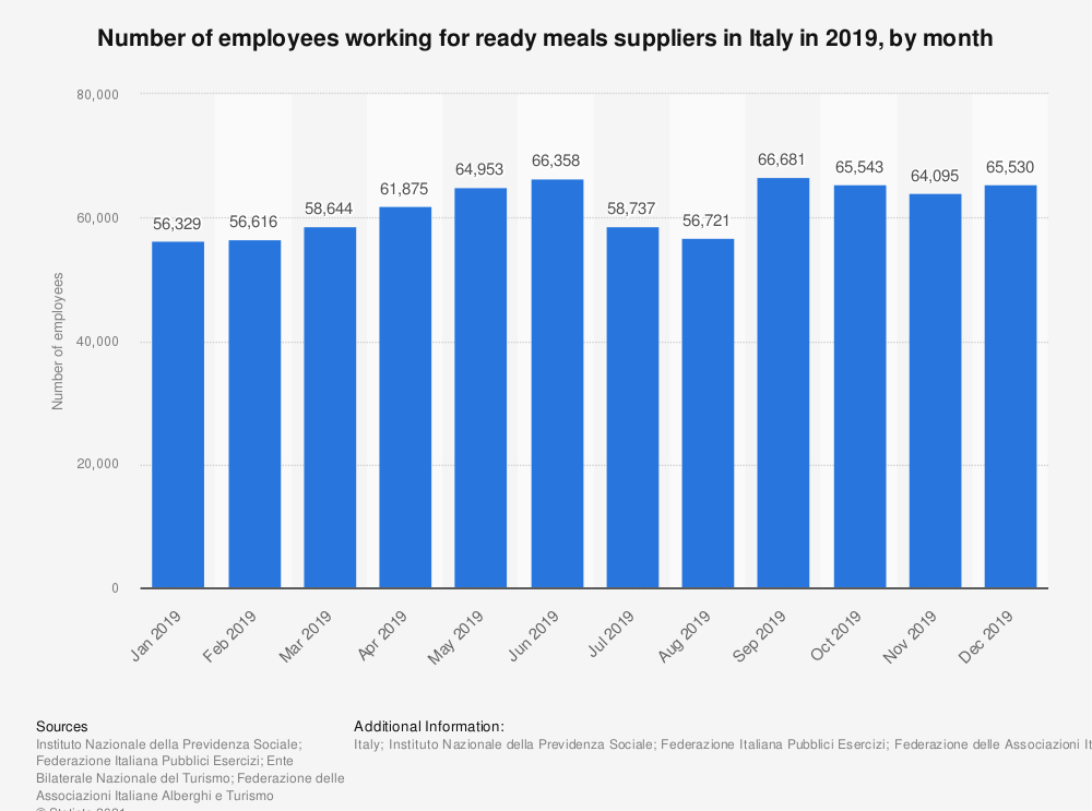 Statistic: Number of employees working for ready meals supply in Italy in 2017, by month | Statista