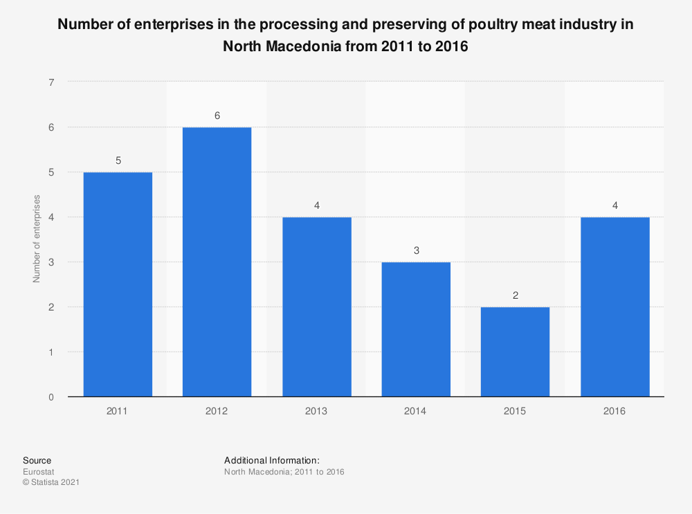 Statistic: Number of enterprises in the processing and preserving of poultry meat industry in North Macedonia from 2011 to 2016   Statista