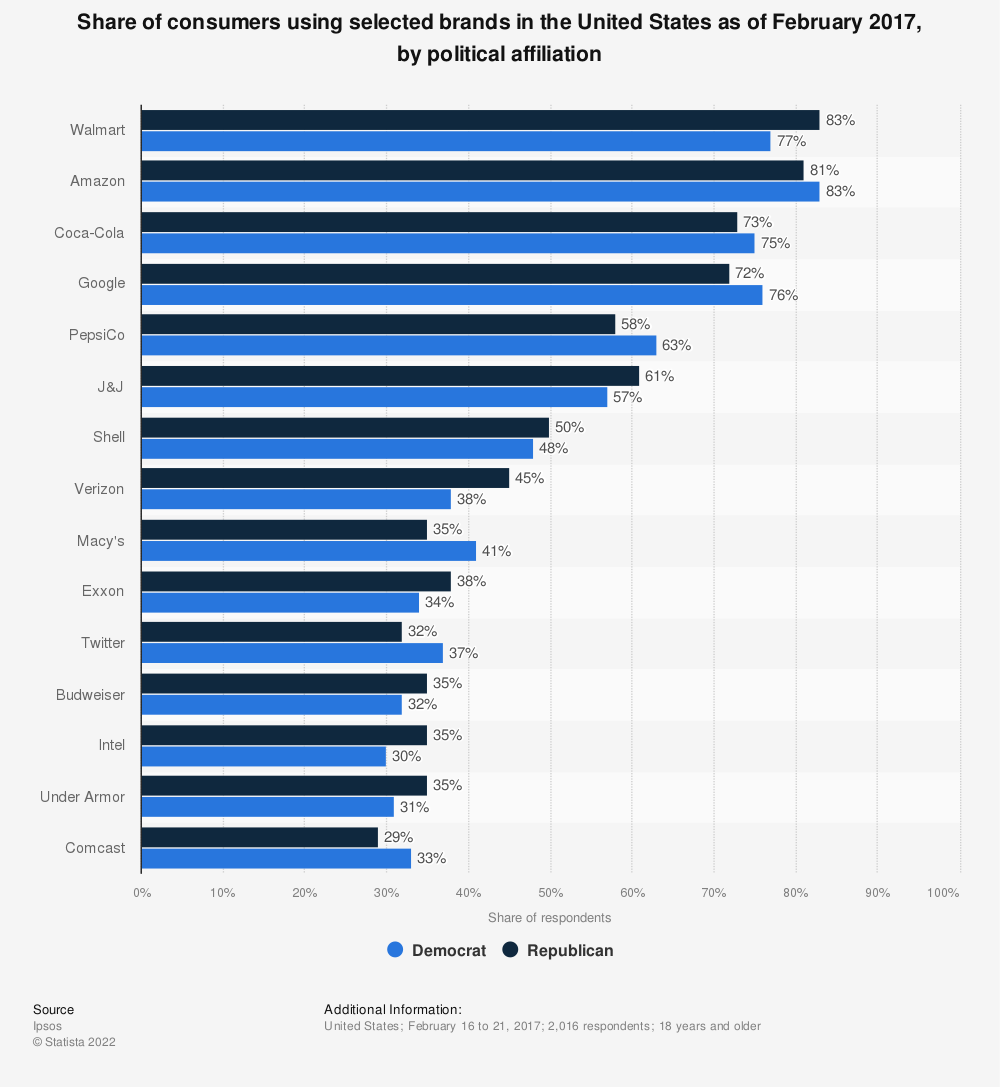 Statistic: Share of consumers using selected brands in the United States as of February 2017, by political affiliation | Statista