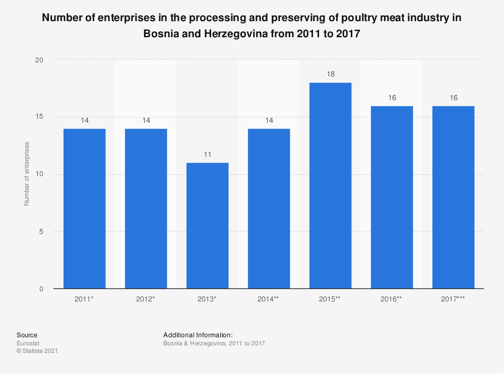 Statistic: Number of enterprises in the processing and preserving of poultry meat industry in Bosnia and Herzegovina from 2011 to 2015 | Statista