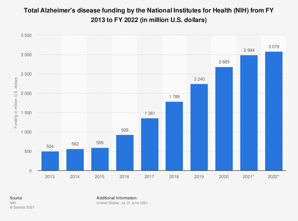 Statistic: Total Alzheimer's disease funding by the National Institutes for Health (NIH) from FY 2013 to FY 2020 (in million U.S. dollars)   Statista