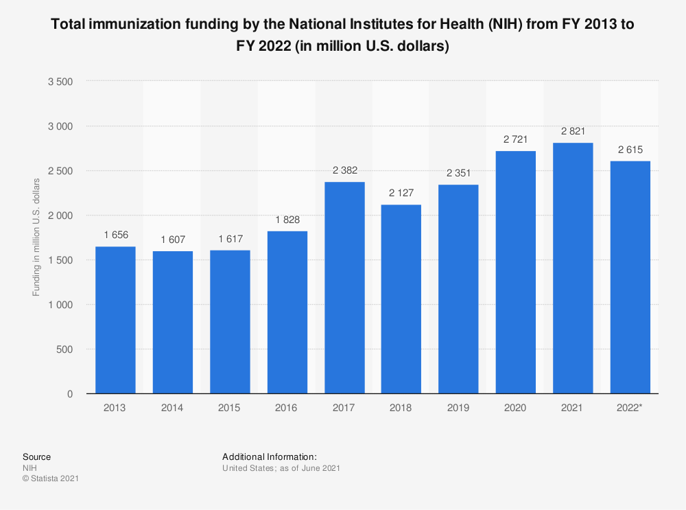 Statistic: Total immunization funding by the National Institutes for Health (NIH) from FY 2013 to FY 2019 (in million U.S. dollars) | Statista