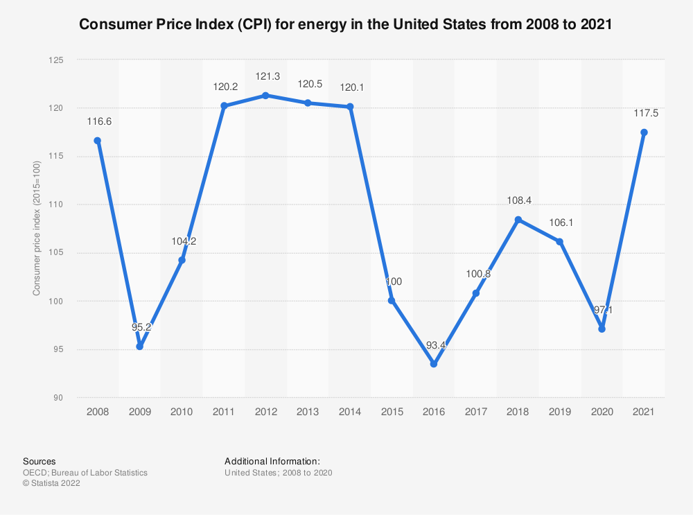Statistic: Consumer Price Index for energy in the United States from 2008 to 2020 | Statista