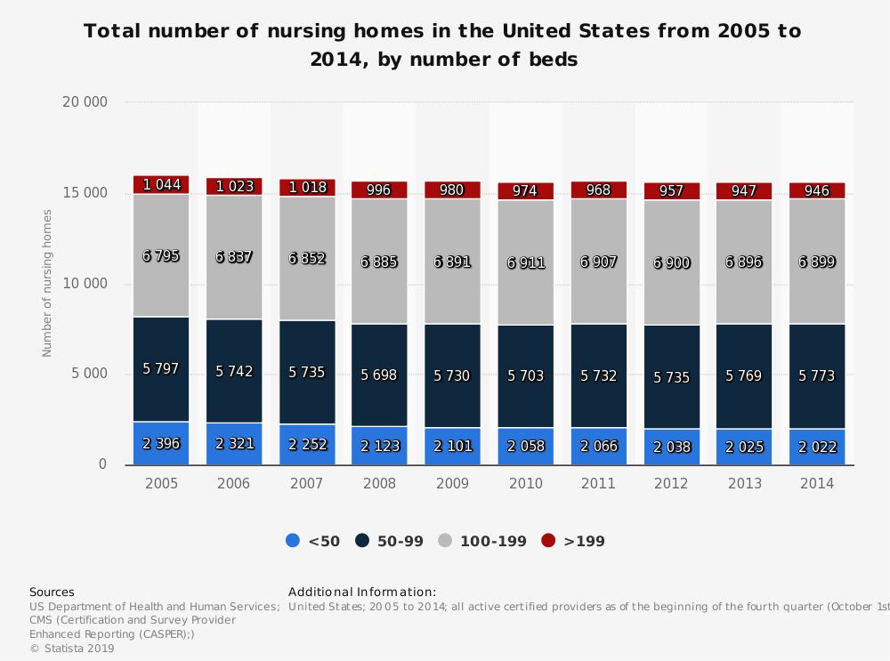 Statistic: Total number of nursing homes in the United States from 2005 to 2014, by number of beds | Statista