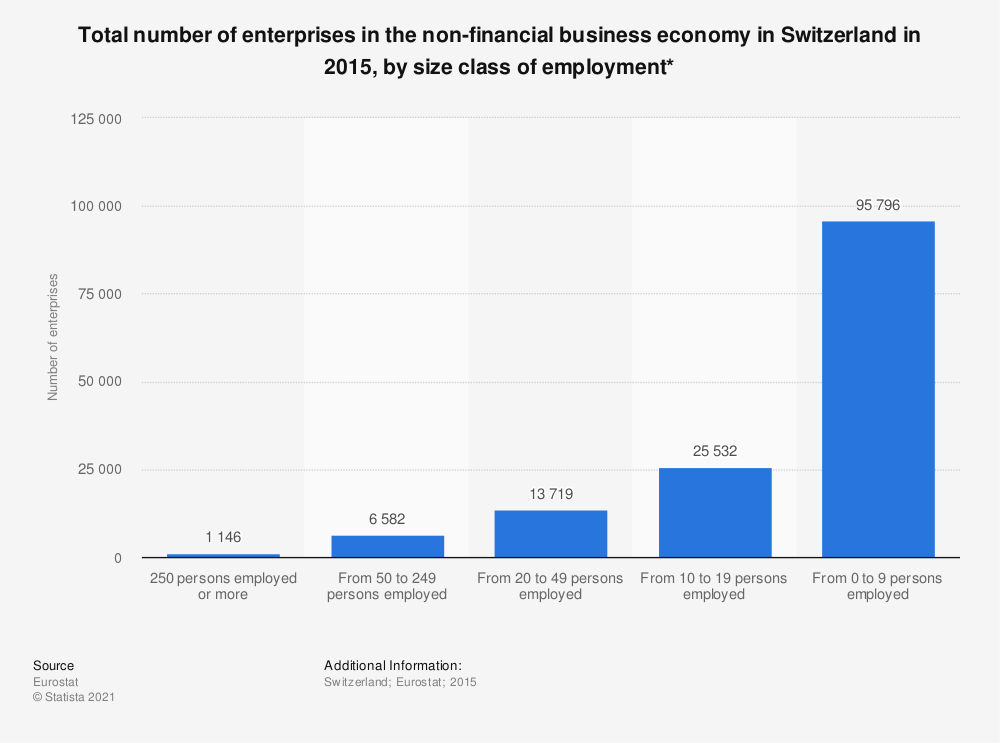 Statistic: Total number of enterprises in the non-financial business economy in Switzerland in 2015, by size class of employment*   Statista