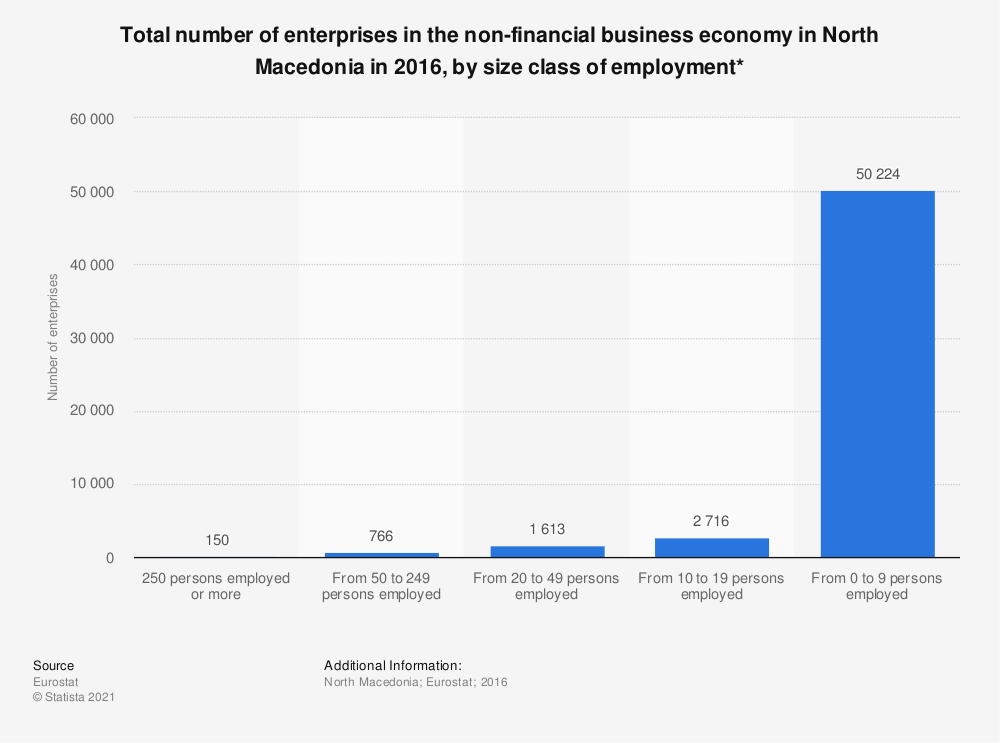 Statistic: Total number of enterprises in the non-financial business economy in North Macedonia in 2016, by size class of employment* | Statista