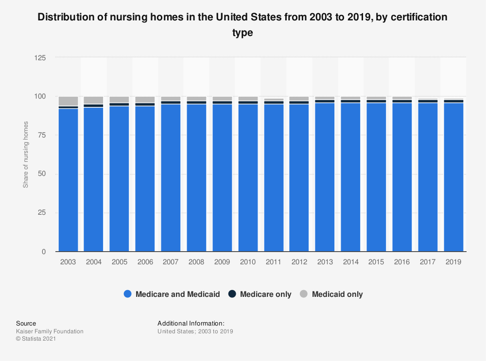 Statistic: Total number of nursing homes in the United States from 2005 to 2014, by certification type | Statista
