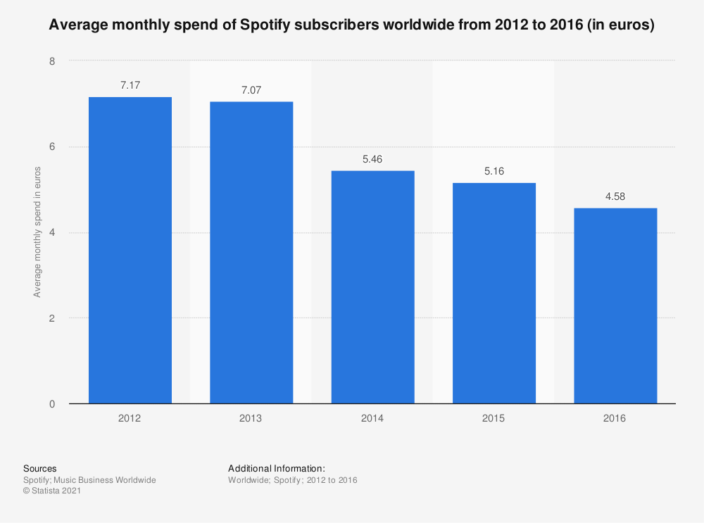 Statistic: Average monthly spend of Spotify subscribers worldwide from 2012 to 2016 (in euros) | Statista
