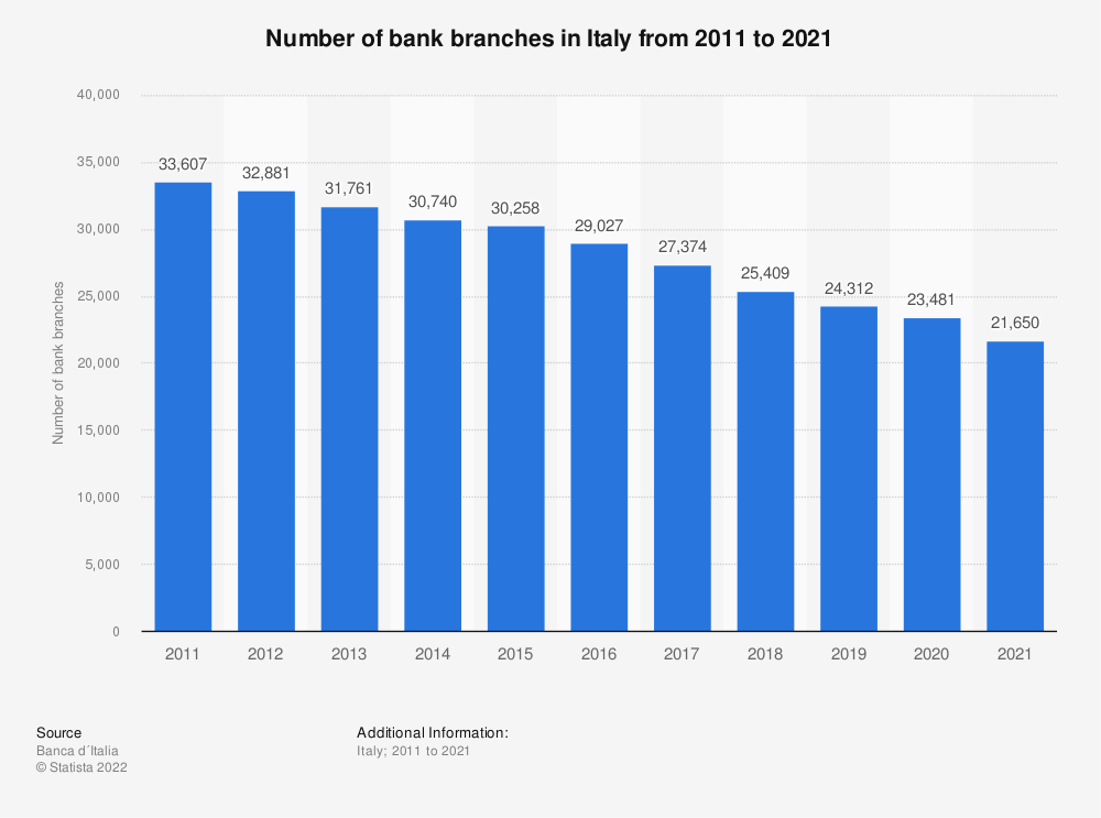 Statistic: Number of bank branches in Italy from 2011 to 2018 | Statista