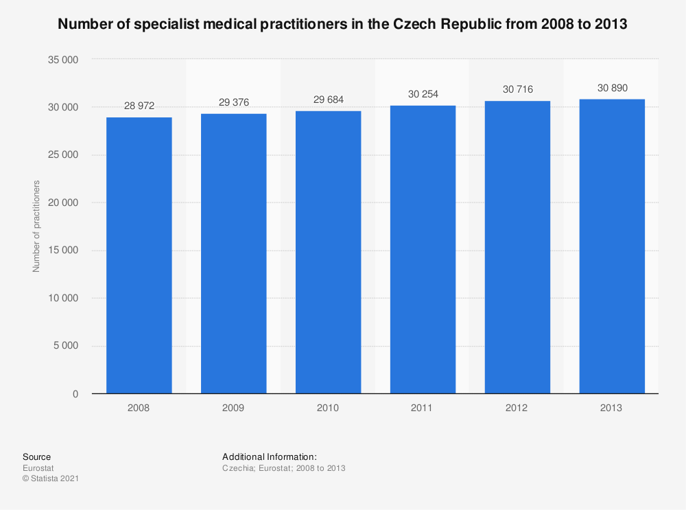 Statistic: Number of specialist medical practitioners in the Czech Republic from 2008 to 2013 | Statista