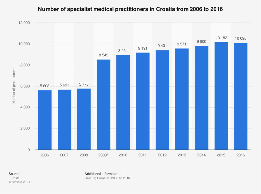 Statistic: Number of specialist medical practitioners in Croatia from 2006 to 2016 | Statista