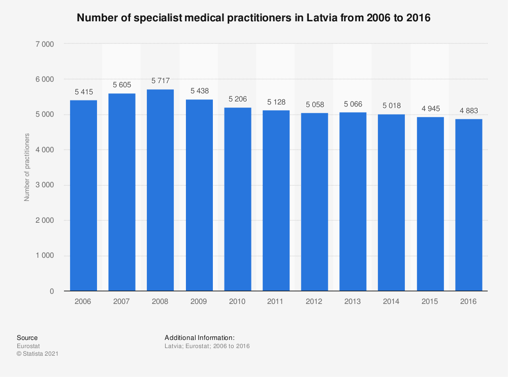 Statistic: Number of specialist medical practitioners in Latvia from 2006 to 2016 | Statista