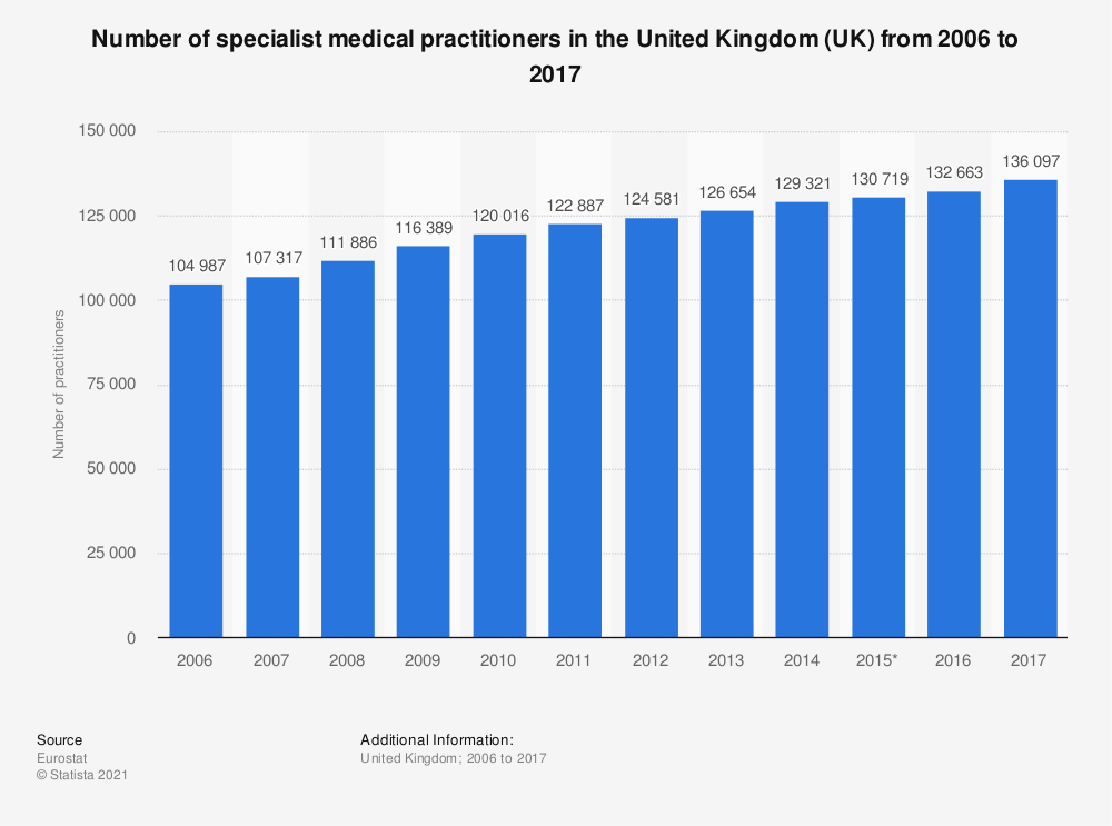 Statistic: Number of specialist medical practitioners in the United Kingdom (UK) from 2006 to 2017 | Statista