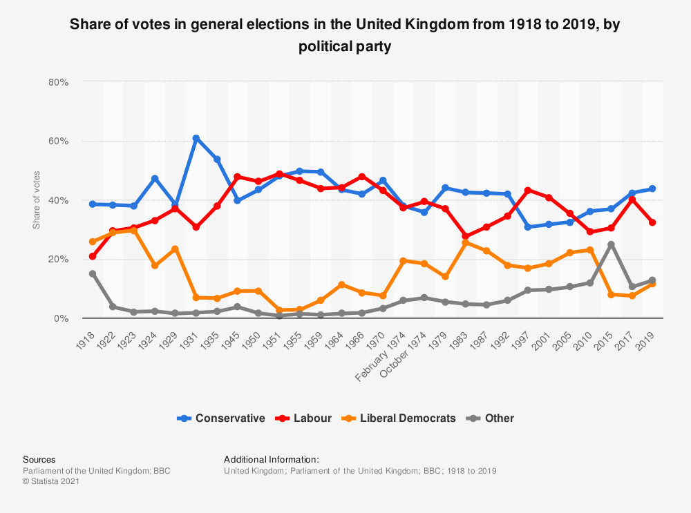 Statistic: Share of votes in general elections in the United Kingdom from 1918 to 2019, by political party   Statista