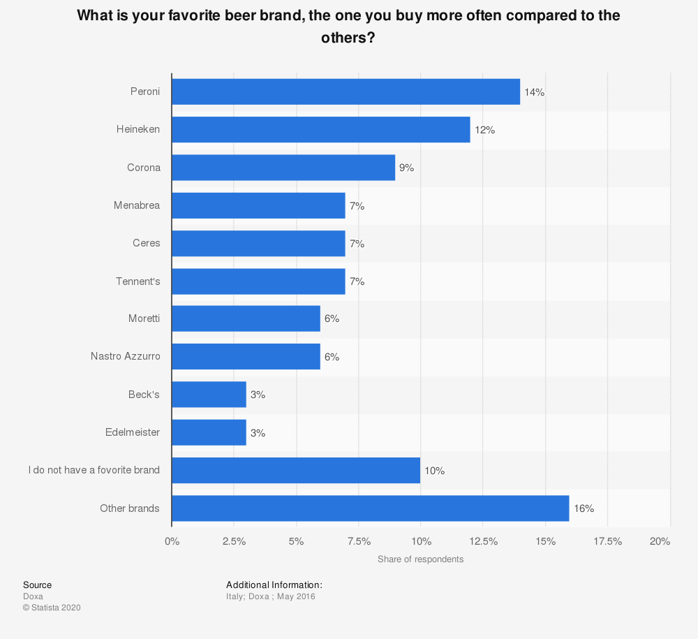 Statistic: What is your favorite beer brand, the one you buy more often compared to the others?  | Statista