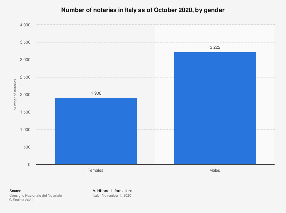 Statistic: Number of notaries in Italy as of October 2020, by gender | Statista