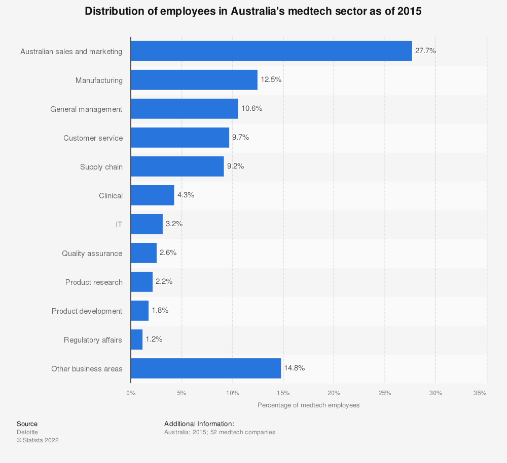 Statistic: Distribution of employees in Australia's medtech sector as of 2015 | Statista