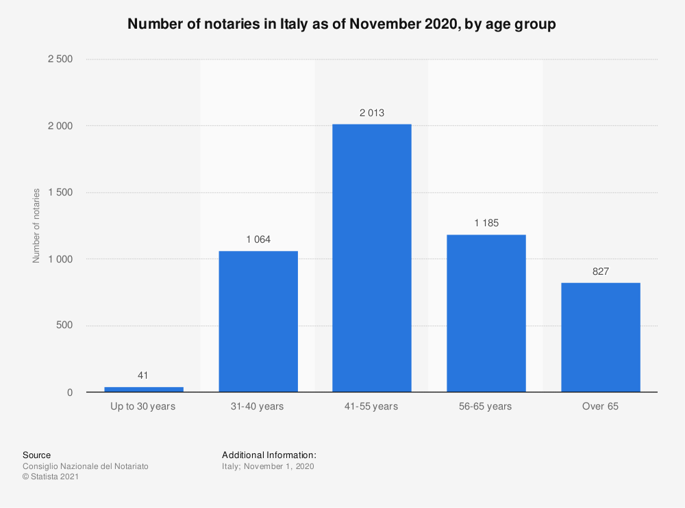 Statistic: Number of notaries in Italy as of October 2019, by age group | Statista