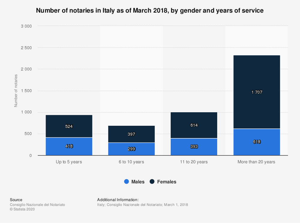 Statistic: Number of notaries in Italy as of March 2018, by gender and years of service | Statista