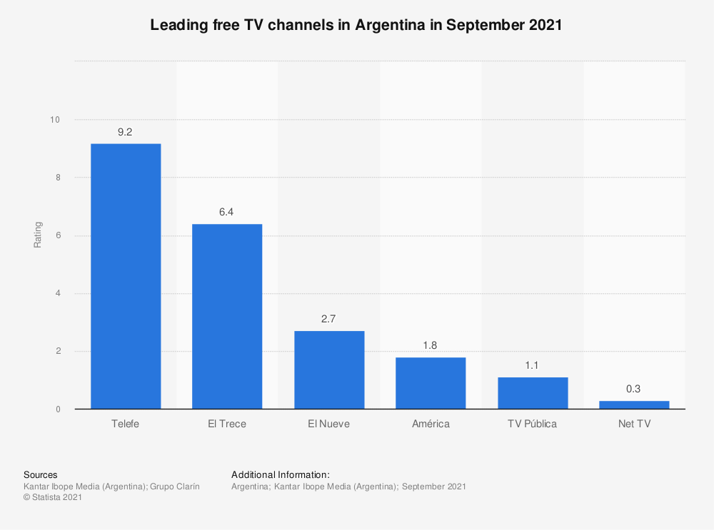 Statistic: Leading free TV channels in Argentina in May 2017 | Statista