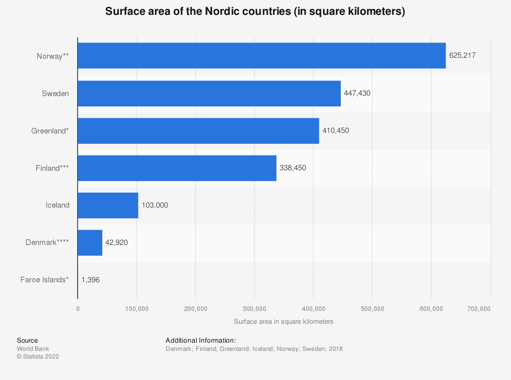 Surface Area Of The Nordic Countries 2018