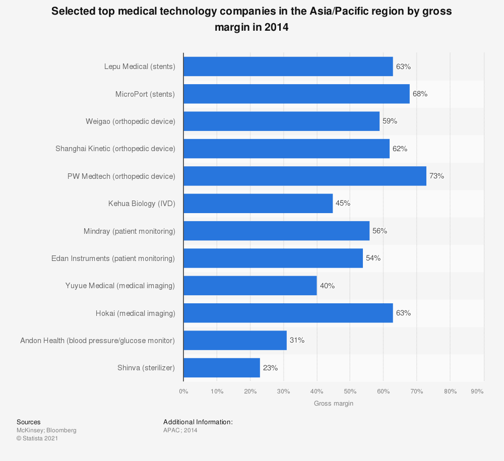 Statistic: Selected top medical technology companies in the Asia/Pacific region by gross margin in 2014 | Statista