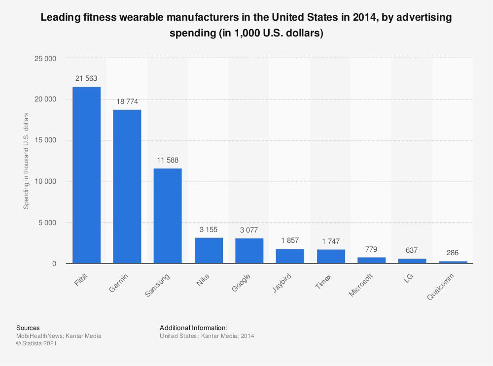 Statistic: Leading fitness wearable manufacturers in the United States in 2014, by advertising spending (in 1,000 U.S. dollars) | Statista