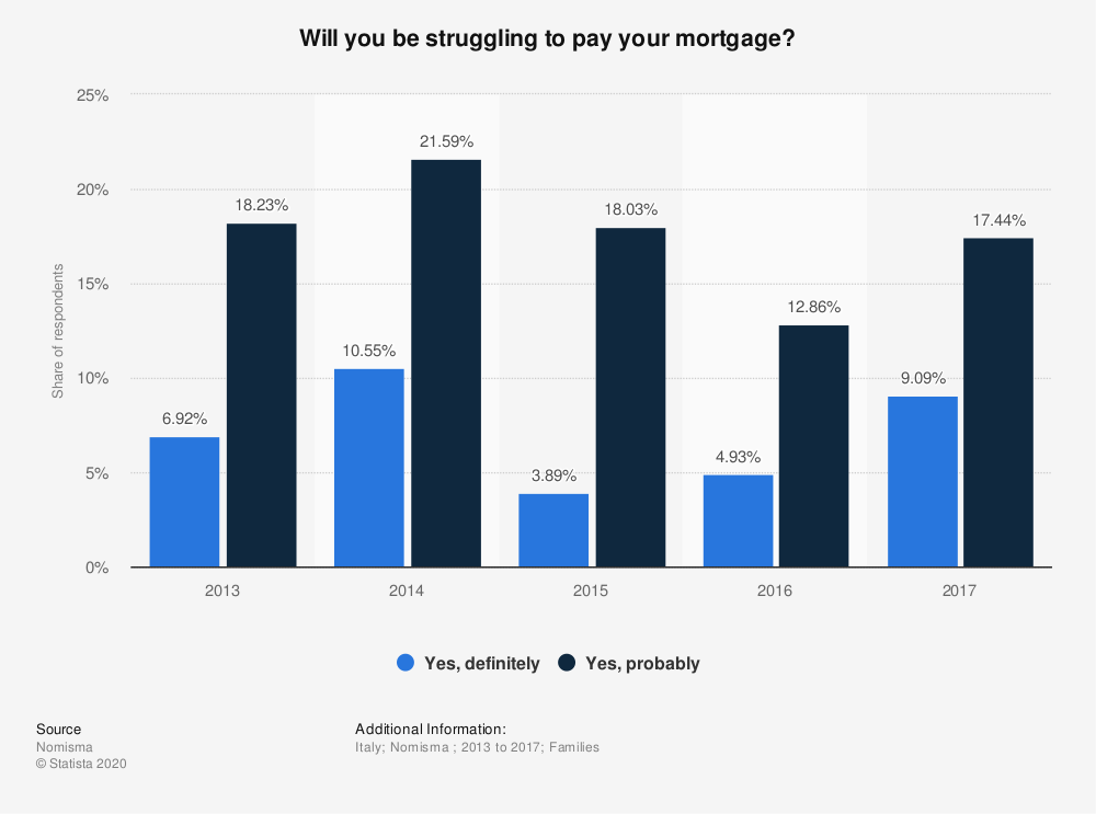 Statistic: Will you be struggling to pay your mortgage? | Statista