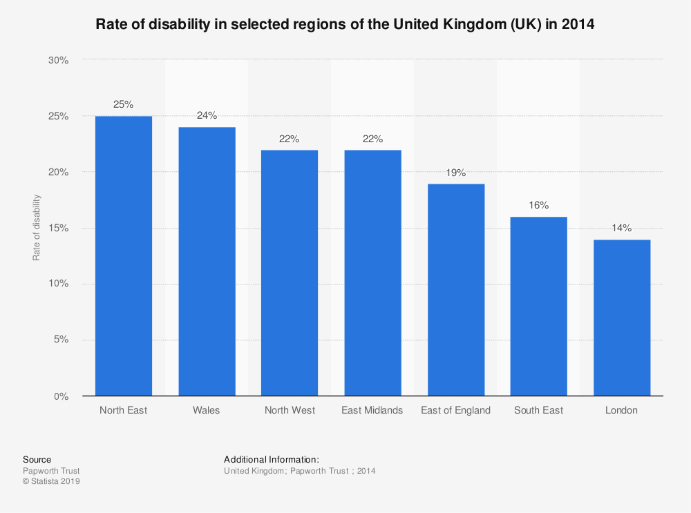 Statistic: Rate of disability in selected regions of the United Kingdom (UK) in 2014 | Statista