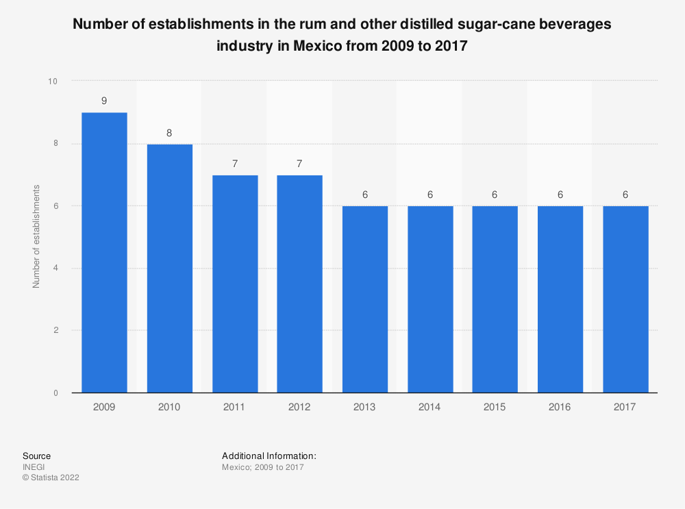 Statistic: Number of establishments in the rum and other distilled sugar-cane beverages industry in Mexico from 2009 to 2017 | Statista