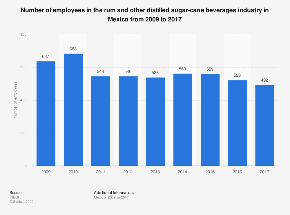 Statistic: Number of employees in the rum and other distilled sugar-cane beverages industry in Mexico from 2009 to 2017 | Statista