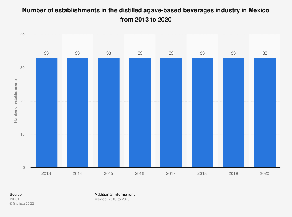 Statistic: Number of establishments in the distilled agave-based beverages industry in Mexico from 2009 to 2017   Statista
