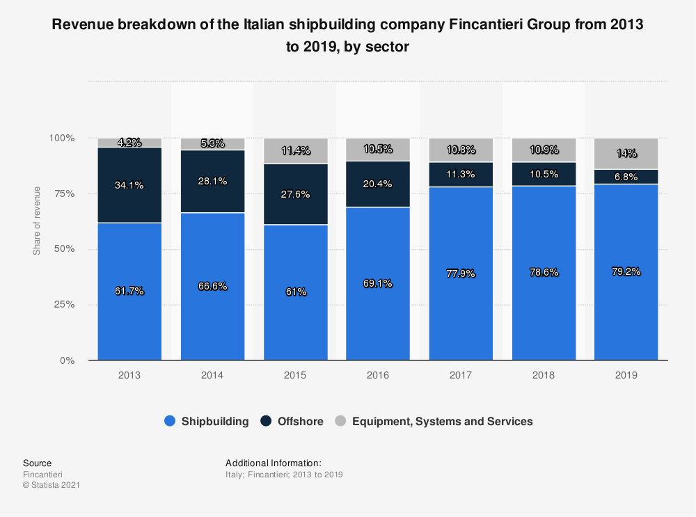 Statistic: Revenue breakdown of the Italian shipbuilding company Fincantieri Group from 2013 to 2019, by sector  | Statista