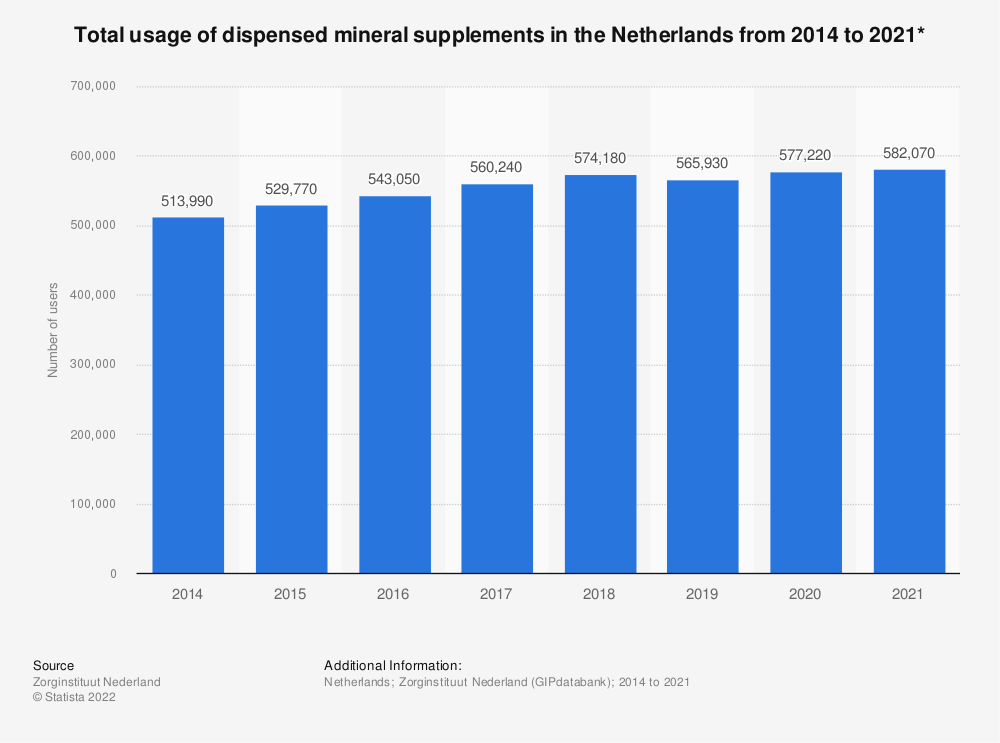 Statistic: Total usage of dispensed mineral supplements in the Netherlands from 2014 to 2019* | Statista