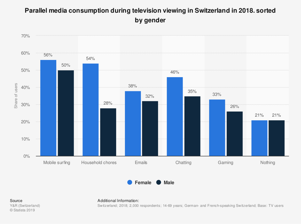 Statistic: Parallel media consumption during television viewing in Switzerland in 2018. sorted by gender | Statista