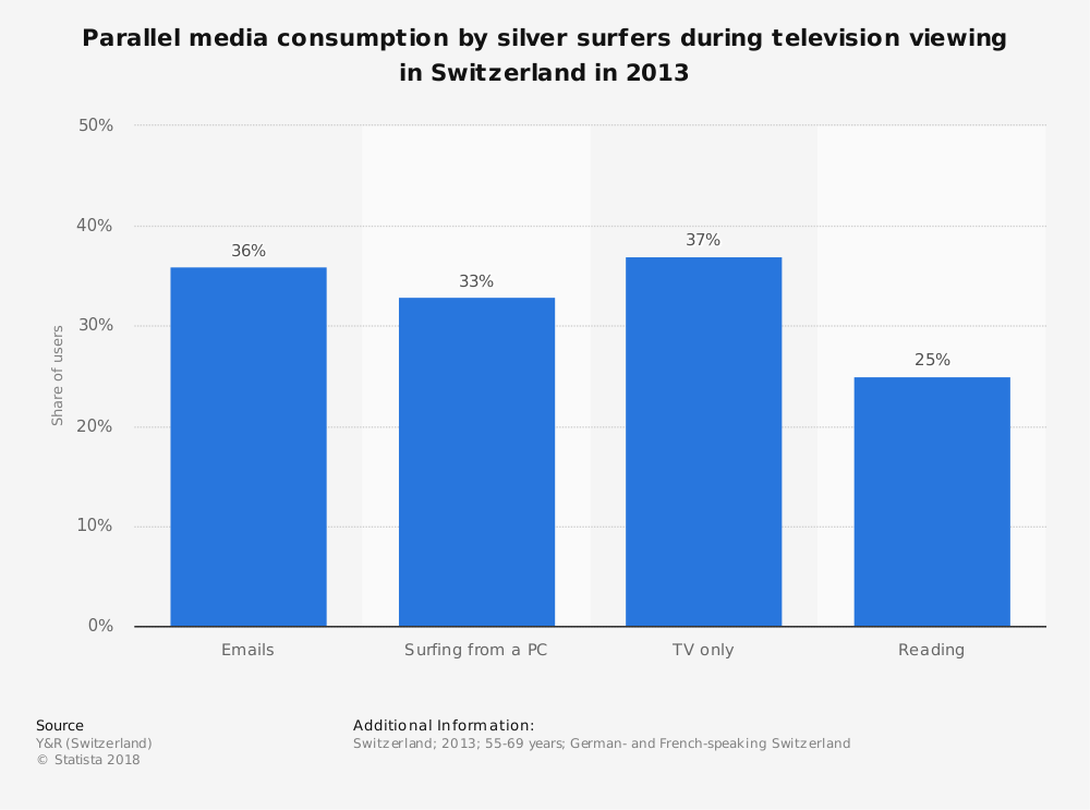 Statistic: Parallel media consumption by silver surfers during television viewing in Switzerland in 2013 | Statista