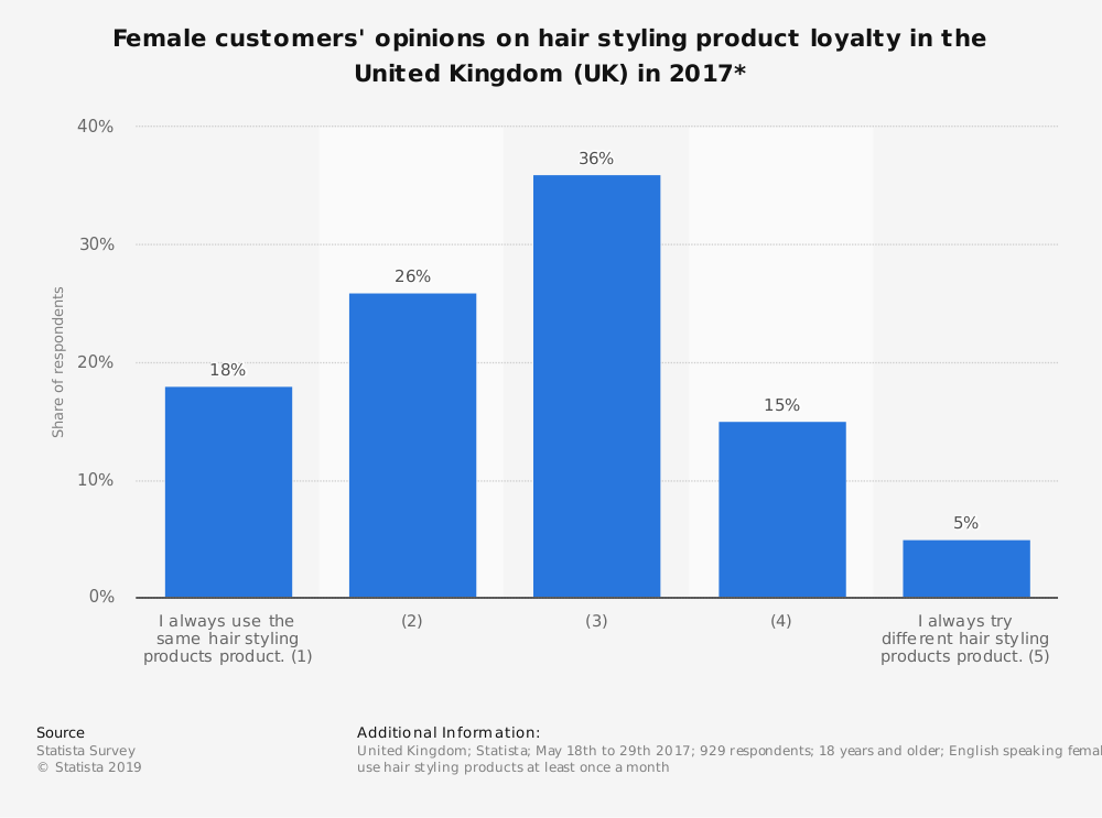 Statistic: Female customers' opinions on hair styling product loyalty in the United Kingdom (UK) in 2017* | Statista