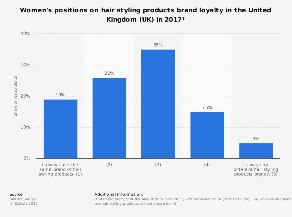 Statistic: Women's positions on hair styling products brand loyalty in the United Kingdom (UK) in 2017* | Statista