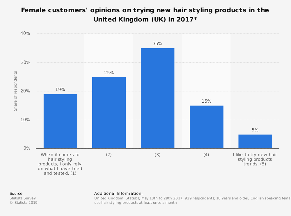 Statistic: Female customers' opinions on trying new hair styling products in the United Kingdom (UK) in 2017* | Statista
