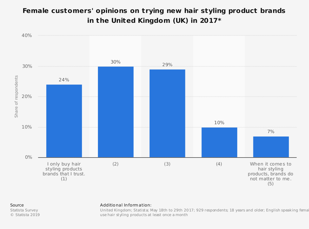 Statistic: Female customers' opinions on trying new hair styling product brands in the United Kingdom (UK) in 2017* | Statista
