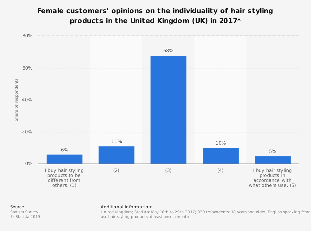 Statistic: Female customers' opinions on the individuality of hair styling products in the United Kingdom (UK) in 2017*  | Statista