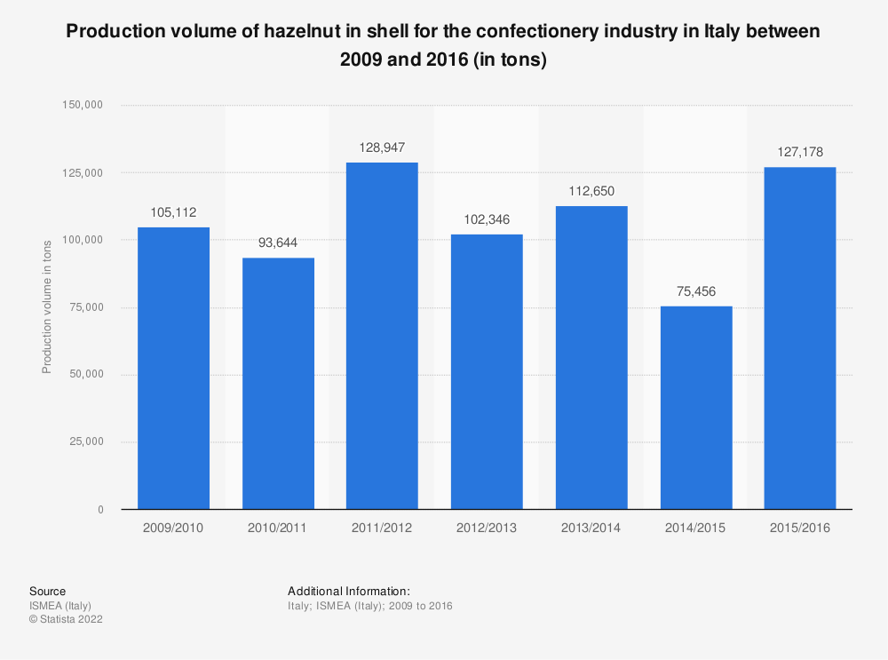 Statistic: Production volume of hazelnut in shell for the confectionery industry in Italy between 2009 and 2016 (in tons) | Statista