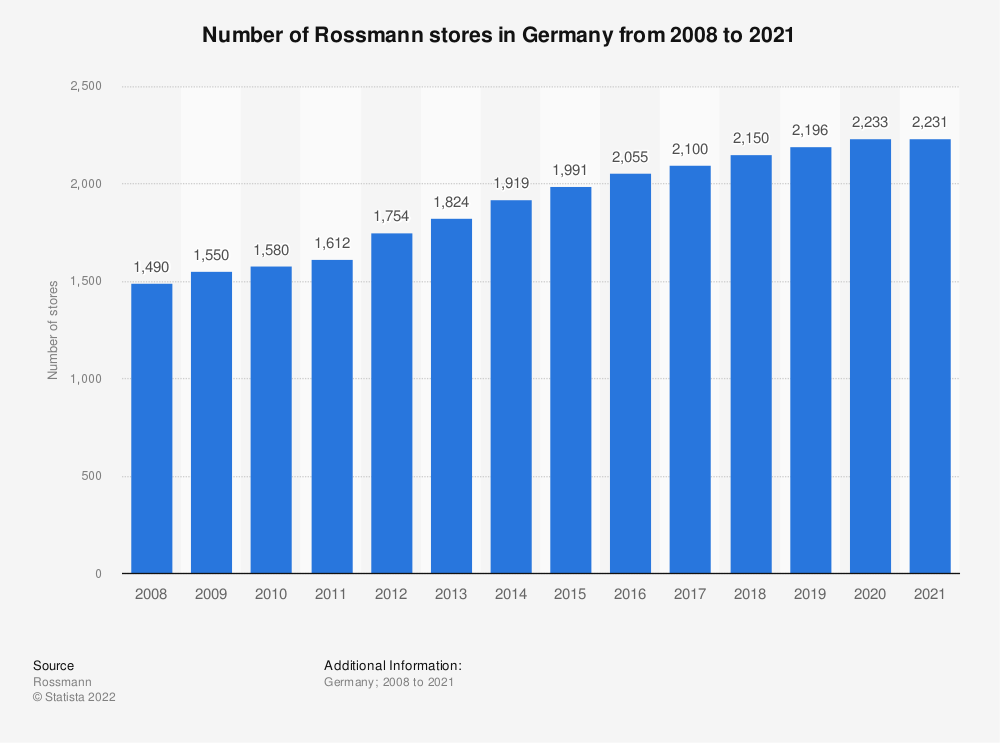 Statistic: Number of Rossmann stores in Germany from 2008 to 2018 | Statista
