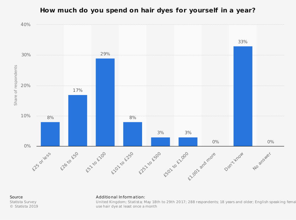 Statistic: How much do you spend on hair dyes for yourself in a year? | Statista