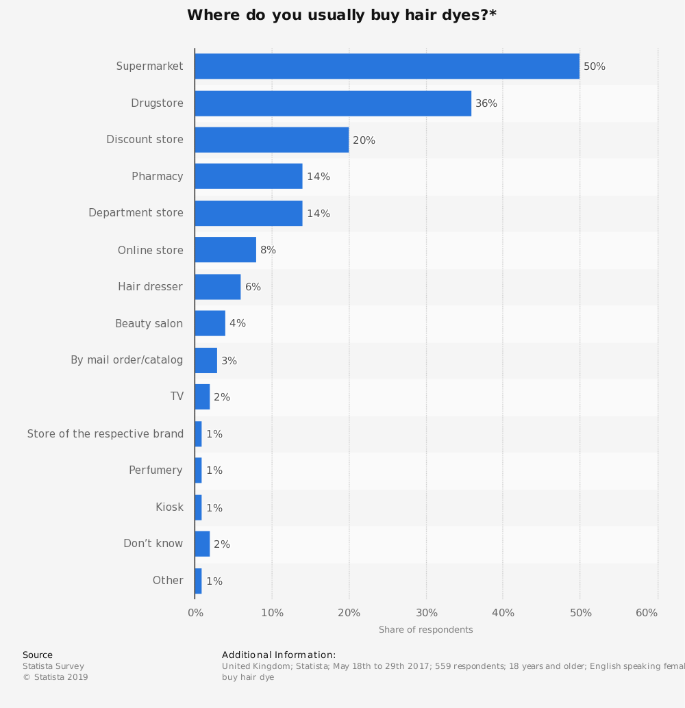 Statistic: Where do you usually buy hair dyes?*                  | Statista